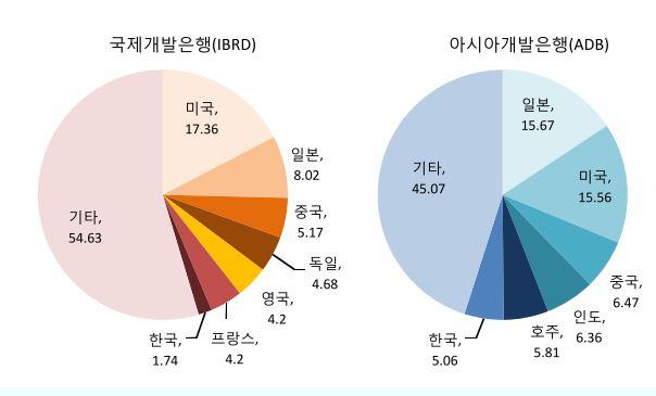 <IBRD, ADB 지분율 / 출처-SK증권>