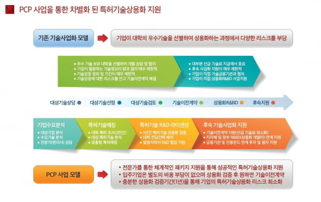 특허기술 상용화 플랫폼 개념.