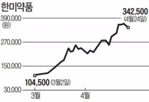 """한미약품, R&D에 매출 4분의 1 투자·신약개발…""""40만원대 가능"""""""