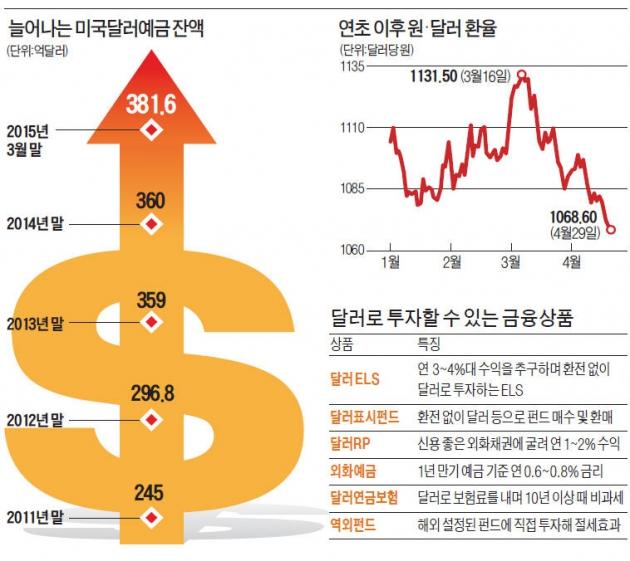달아오르는 弗투자…달러ELS 첫 공모 | 증권 | 한경닷컴