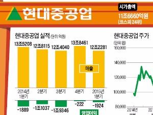 """""""현대중공업, 최악 넘겼다"""" 외국인 매수…4월에만 26% ↑"""