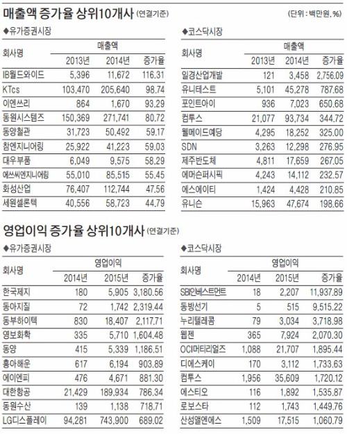 유가증권 '불안한 흑자' 매출 줄고 이익 늘었다   증권   한경닷컴