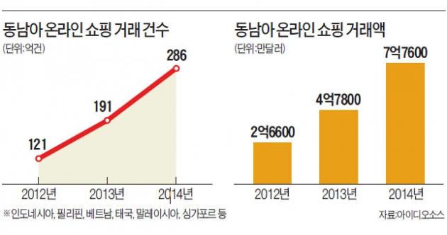 '역직구 바람' 한류 타고 6억 인구 동남아로 | | 한경닷컴