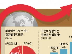미래에셋 글로벌 그로스펀드, 올해만 500억 유입…중산층 소비패턴 꿰뚫었더니…올 14% 수익