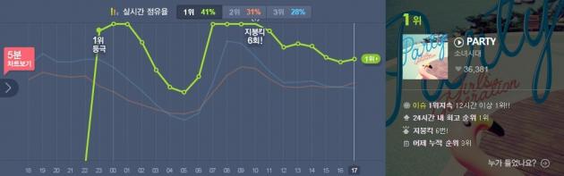 소녀시대 party / 소녀시대 party 사진=멜론 차트