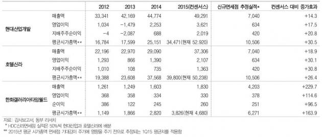 <선정 면세사업자 실적과 가치 상승 효과 추정(단위 억원,%) /출처-동부증권>