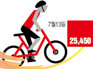 '슈퍼개미'도 올라 탄 삼천리자전거, 친환경·여행 '두 바퀴'로 최고가 재도전