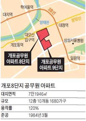 개포 8단지, 2000여가구로 재건축…현대·GS건설이 짓는다 | 부동산 | 한경닷컴