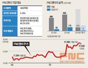 FNC엔터, 예능·드라마 영토 확장…시가총액 엔터업계 '빅4'로 올라서