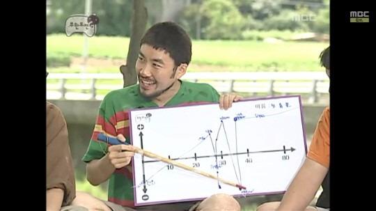 노홍철 예언 노홍철 예언 노홍철 예언 노홍철 예언 / 사진 = MBC '무한도전' 방송화면 캡처