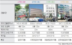 동대문역 인근 중소형 빌딩 실거래 사례 및 추천매물