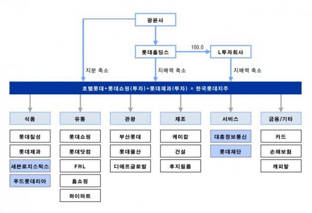 <자료-이베스트투자증권, 호텔신라+롯데쇼핑 롯데제과 합병 지주사 가정 시나리오>