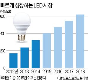 갈수록 눈부신 LED조명 시장  국제  중남미  한경닷컴
