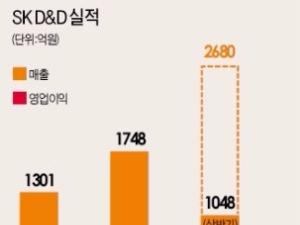 부동산 개발전문 SK D&D, 공모가의 257%↑