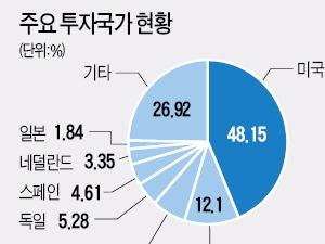 선진국 주식·글로벌 리츠 골고루 담아…최근 급락장서 손실폭 1%도 안돼