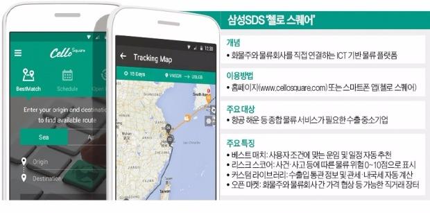 삼성SDS, 수출입 물류 '오픈마켓 시대' 연다 | | 한경닷컴