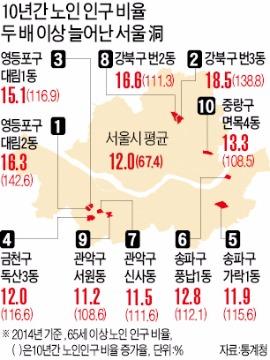 서울 변두리가 늙어간다 | 사회 | 한경닷컴