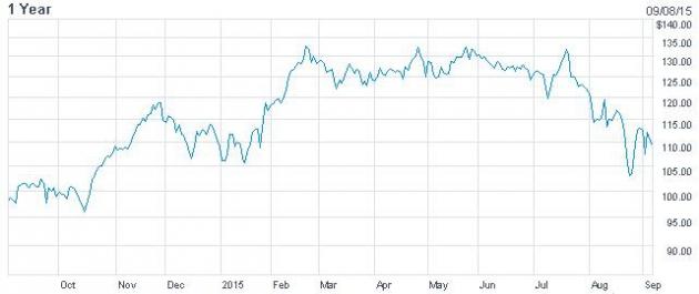 애플 최근 1년 주가 추이 그래프. / 자료: Nasdaq