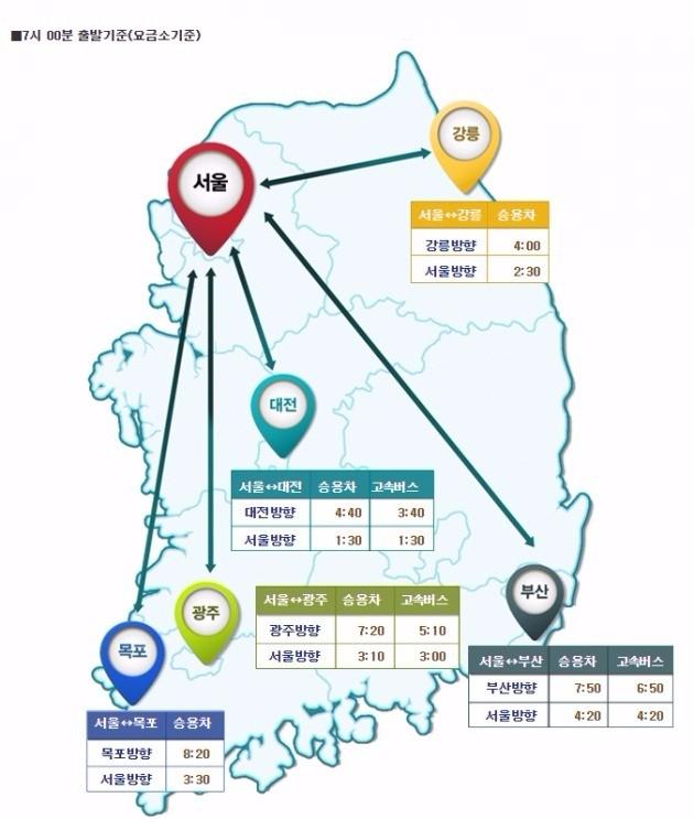 실시간 교통정보(고속도로 교통상황). 한국도로공사 제공