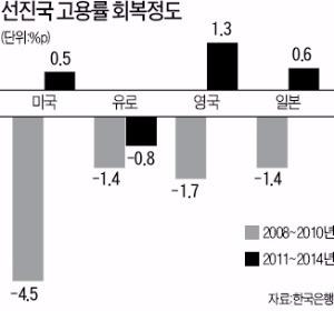[한상춘의 '국제경제 읽기'] '옐런의 딜레마'…실업률 낮아졌지만 질 나빠져 | 국제 | 한경닷컴
