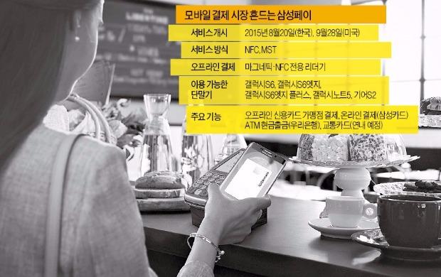결제액 '쑥쑥'…삼성페이 날개 달았다     한경닷컴