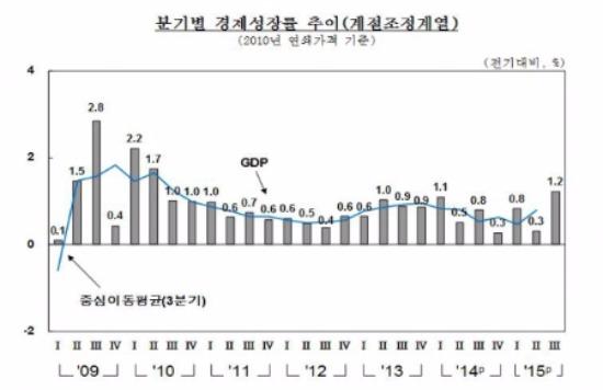 출처-한국은행