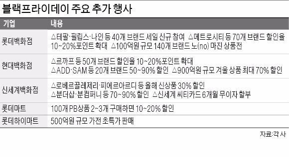 판 커지는 블랙프라이데이…'노 마진'·신상품 세일 | | 한경닷컴