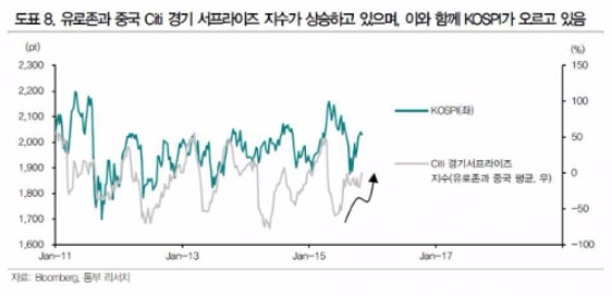 출처-동부증권