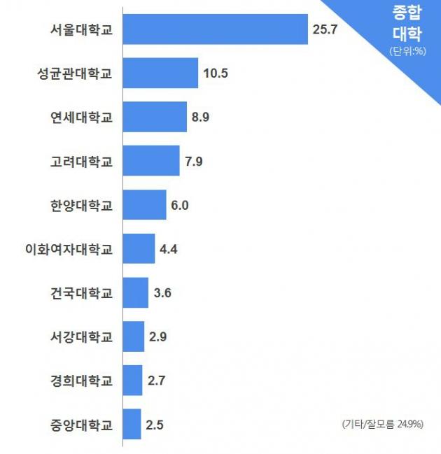 [코리아 톱10 브랜드] '무조건 SKY' 깨지나 … 성균관대, 서울대 이어 추천 대학 2위 올라     한경닷컴
