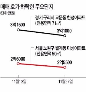서울·수도권 아파트값 1년 반 만에 하락…거래도 줄어 | 부동산 | 한경닷컴
