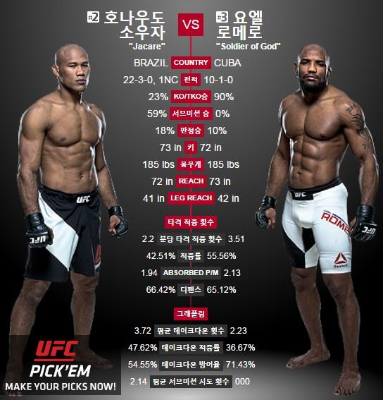UFC194 소우자 로메로 / UFC194 소우자 로메로 사진=UFC제공