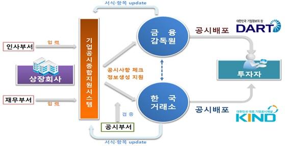 기업공시 종합지원시스템 'K-CLIC' (사진=한국거래소)