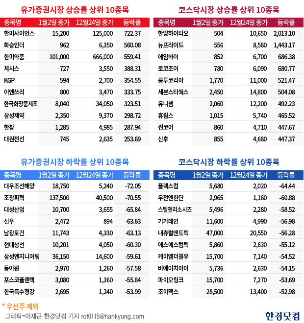 유가증권시장과 코스닥 시장의 상승·하락률 상위 10종목(자료=한국거래소)