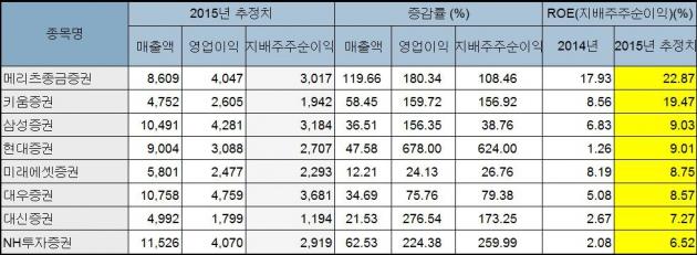 <단위-억원, %/ 자료-에프앤가이드/ 실적 추정 3곳 이상>