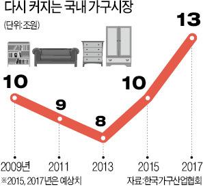 이케아 1년 '메기효과'…더 강해진 국내 가구업체    한경닷컴