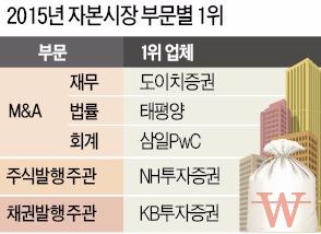 태평양, M&A 1위 김앤장 독주 깼다 | 증권 | 한경닷컴