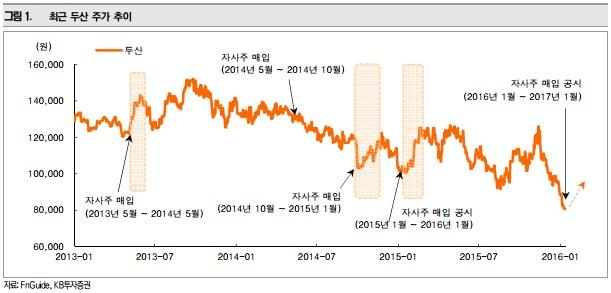 자사주 매입에 따른 두산의 주가 추이(사진=KB투자증권)