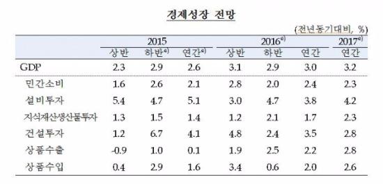 출처_한국은행 2016년 경제전망