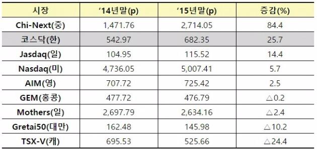 세계 신(新)시장 지수 상승률(사진=한국거래소)