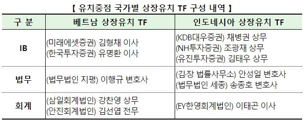 국가별 상장유치 TF 구성 내역 (사진=한국거래소)