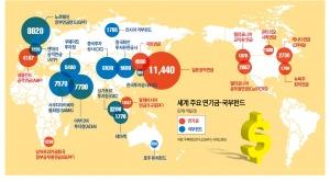 46조달러 장전한 글로벌 '큰손'…특허·농장·영공통행료까지 '사냥'