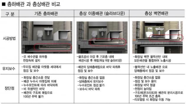 욕실 배관공법 비교표. (자료:스카이시스템)
