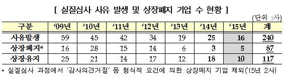 코스닥시장 상장적격성 실질심사 현황(사진=한국거래소)