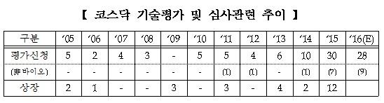 코스닥 기술평가 심사관련 추이(사진=한국거래소)