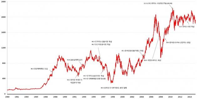 년도별 국내 증권시장 그래프(사진=한국거래소)