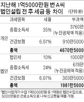 5060 은퇴자들 '오피스족' 늘어난다 | 사회 | 한경닷컴