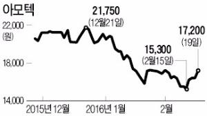 삼성페이의 힘…부품주 아모텍 반등 | 증권 | 한경닷컴