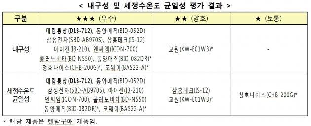 표=한국소비자원 비데 검토 보고서