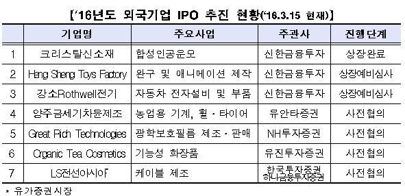 올해 외국기업의 기업공개(IPO) 추진 현황. 사진=한국거래소