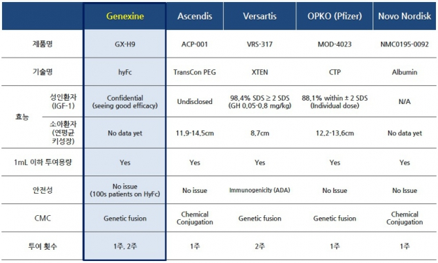 지속형 성장호르몬제 개발 현황(한미약품, 알테오젠 제외). 자료=제넥신IR북